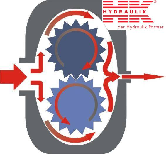 Outline of the gear pump's function